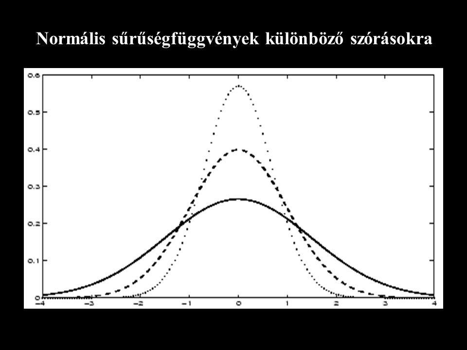 Normális sűrűségfüggvények különböző szórásokra