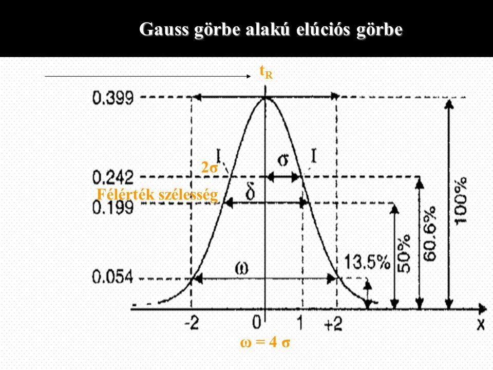 Gauss görbe alakú elúciós görbe