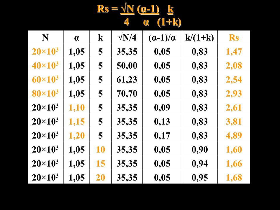 Rs = √N (α-1) k 4 α (1+k) N α k √N/4 (α-1)/α k/(1+k) Rs 20×103 1,05 5