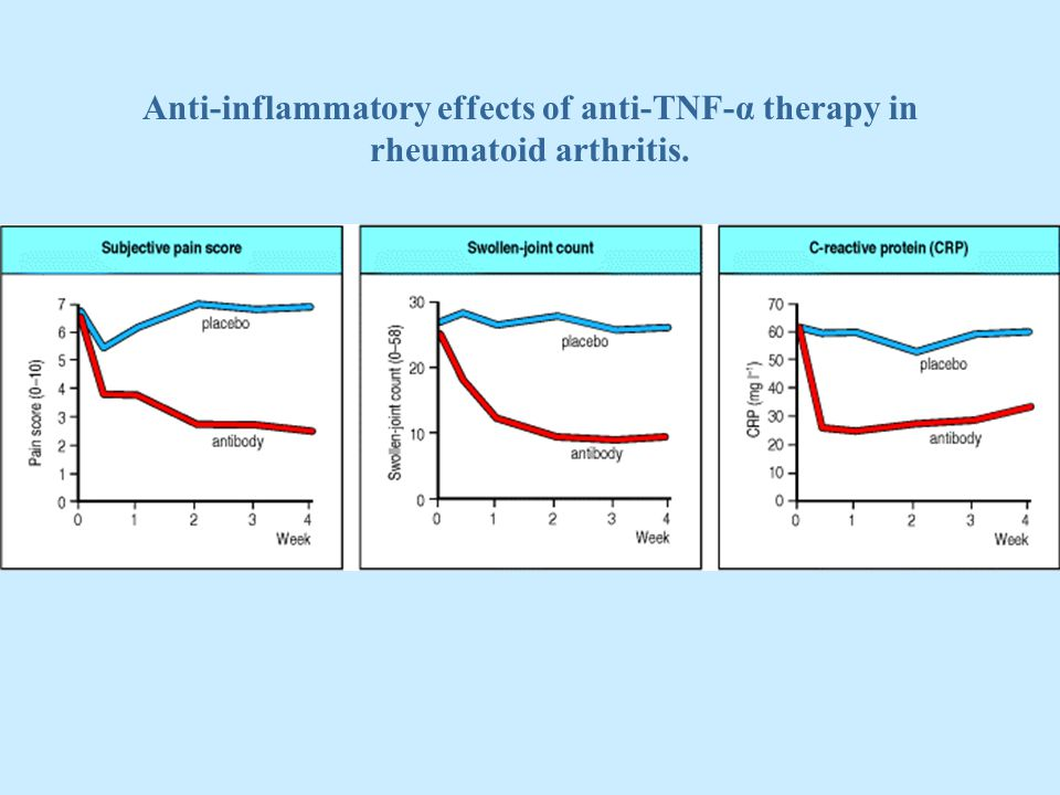 Anti-inflammatory effects of anti-TNF-α therapy in rheumatoid arthritis.