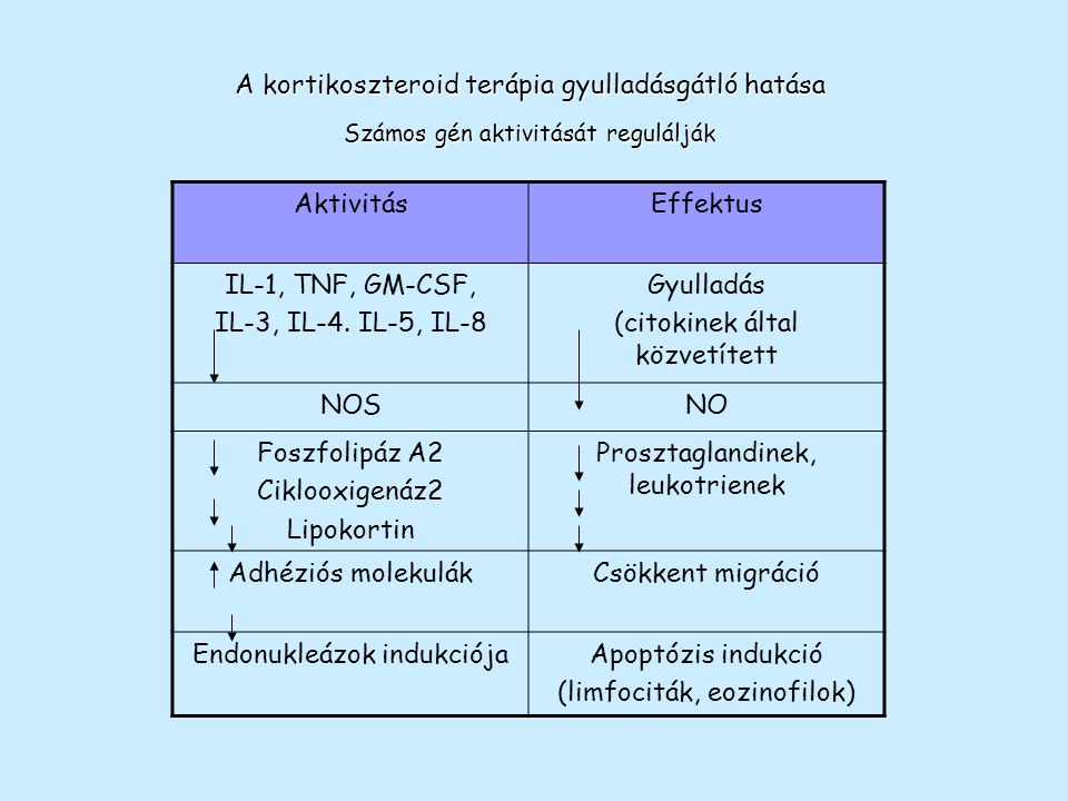 A kortikoszteroid terápia gyulladásgátló hatása Aktivitás Effektus
