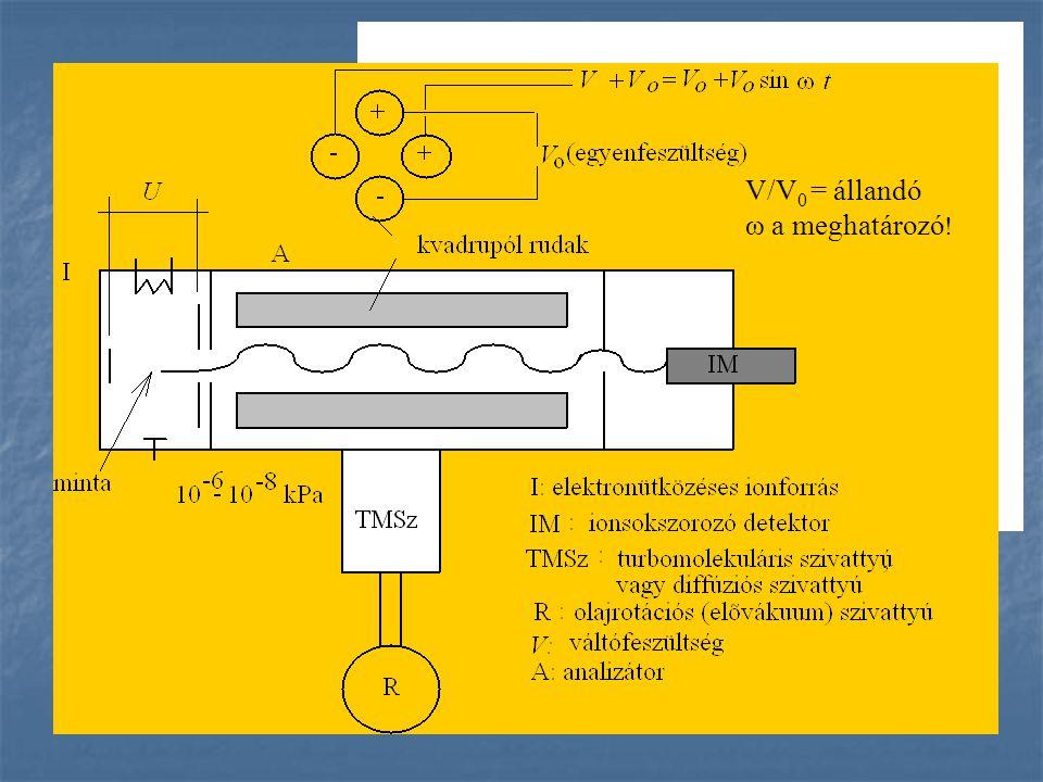 V/V0 = állandó ω a meghatározó!