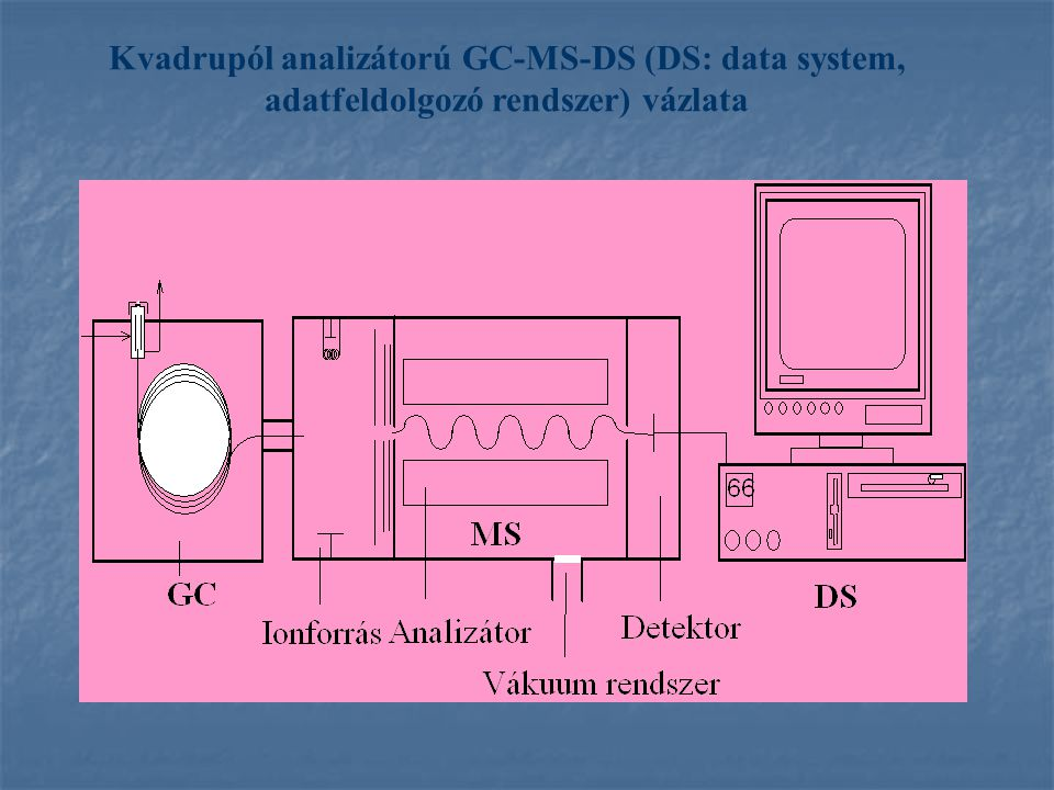 Kvadrupól analizátorú GC-MS-DS (DS: data system, adatfeldolgozó rendszer) vázlata