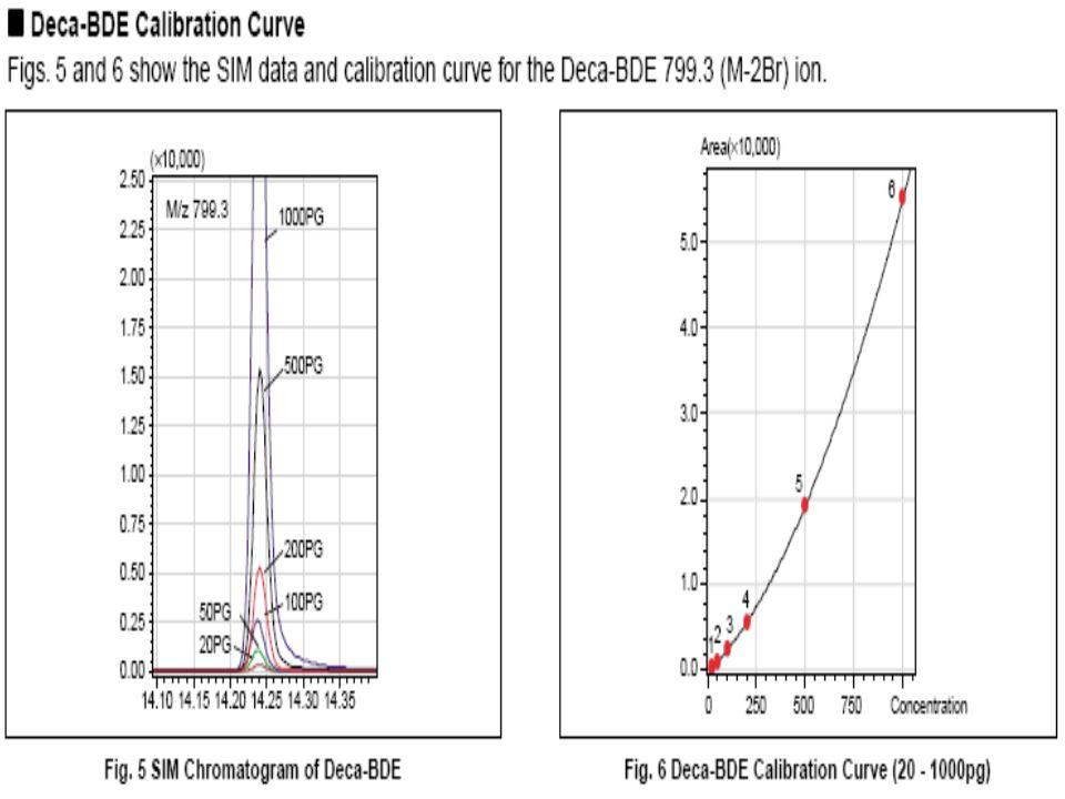 Deca-BDE = 10 Br atom egy biszfenil-éteren.