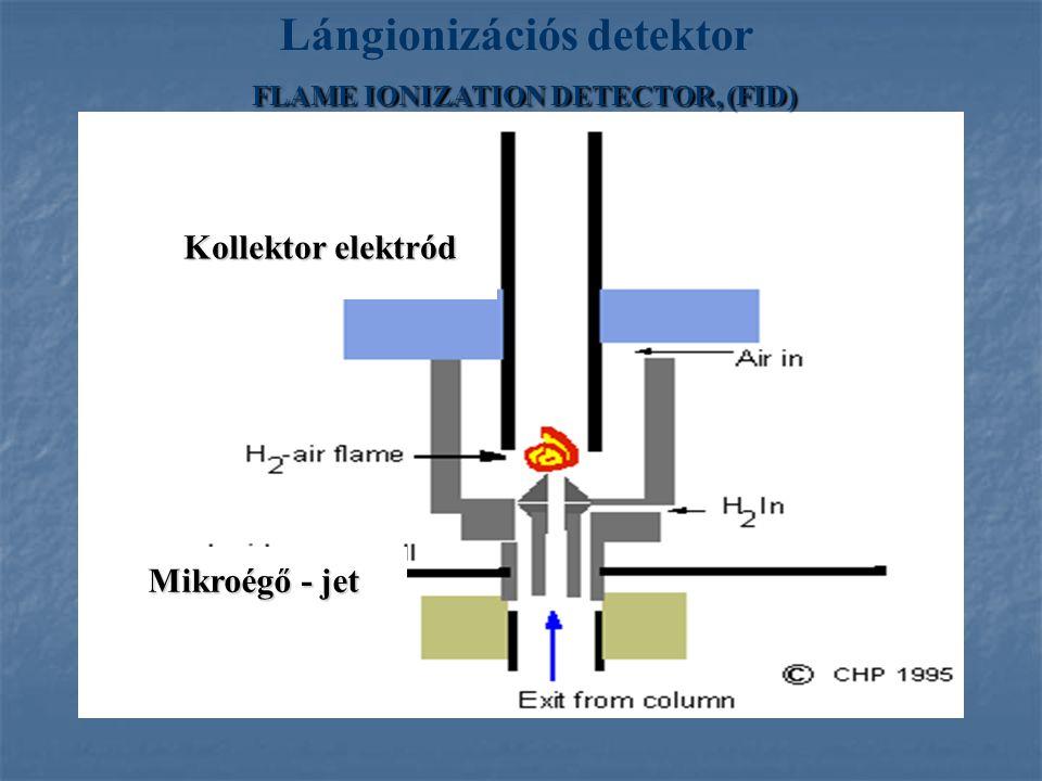 Lángionizációs detektor