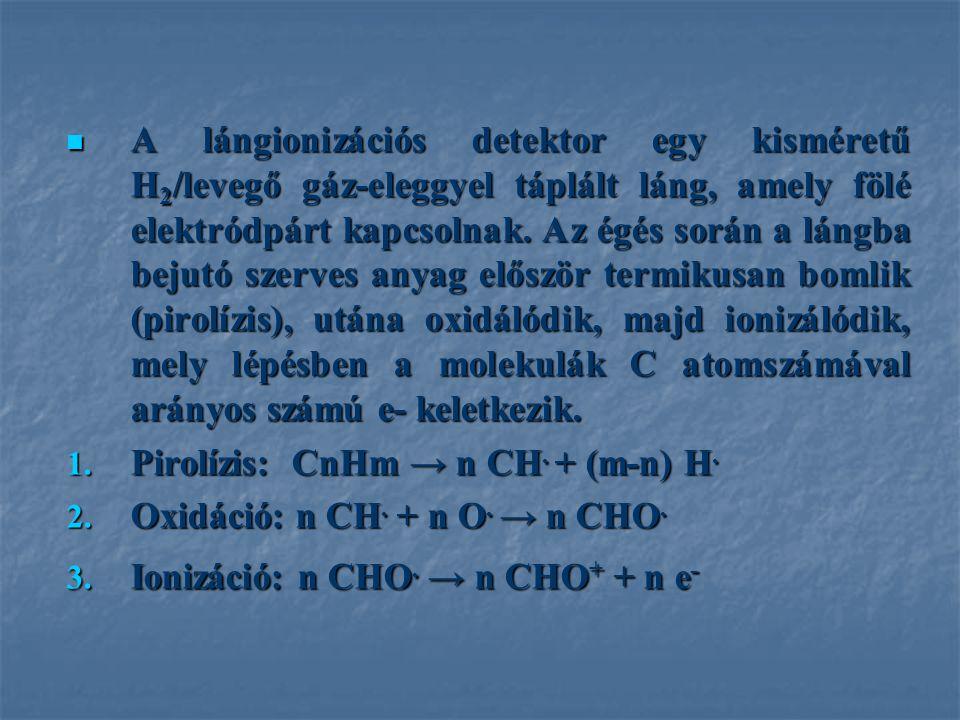 Pirolízis: CnHm → n CH. + (m-n) H. Oxidáció: n CH. + n O. → n CHO.