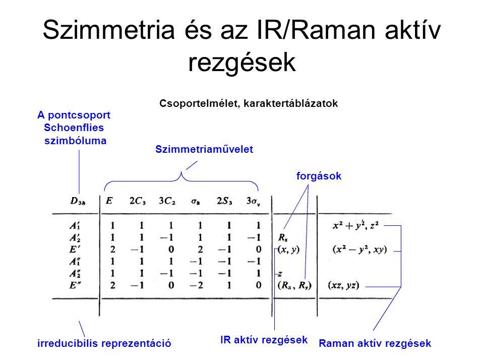 Szimmetria és az IR/Raman aktív rezgések