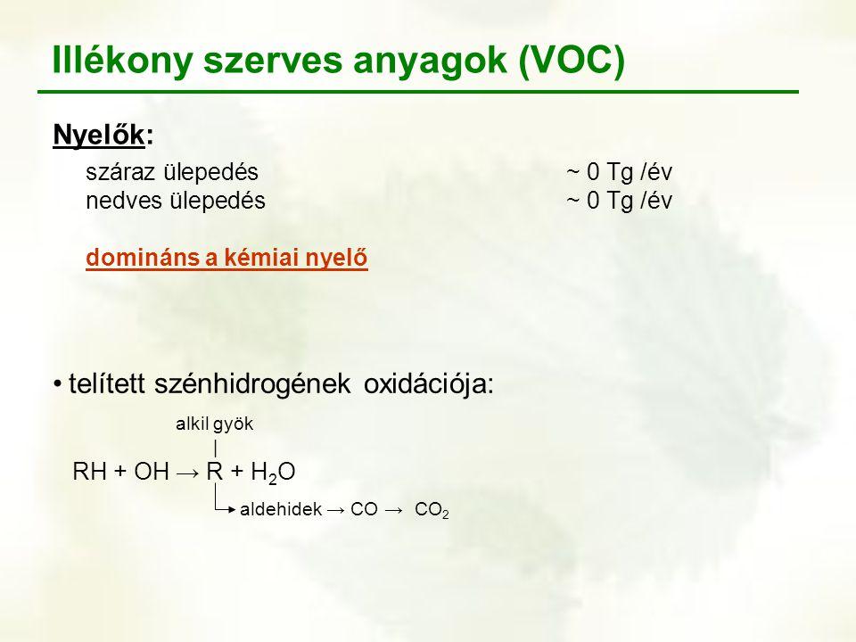 Illékony szerves anyagok (VOC)