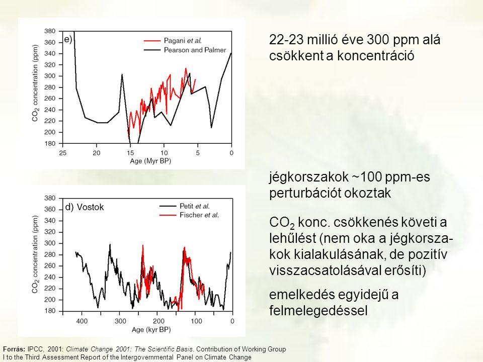 22-23 millió éve 300 ppm alá csökkent a koncentráció
