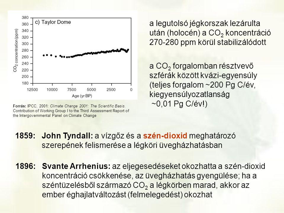 a legutolsó jégkorszak lezárulta után (holocén) a CO2 koncentráció 270-280 ppm körül stabilizálódott
