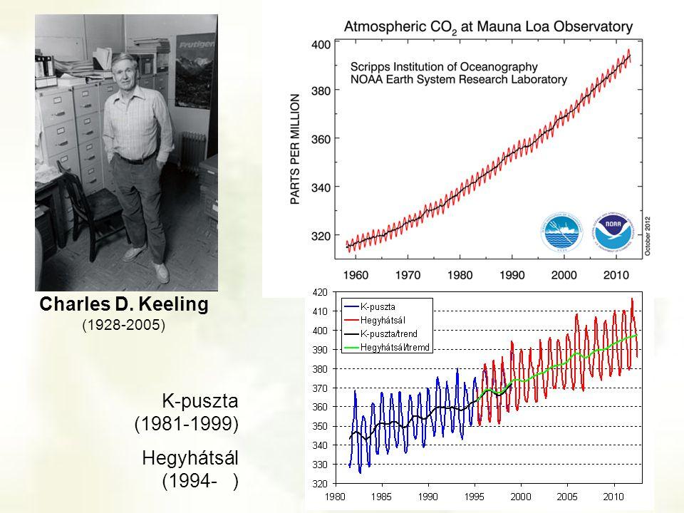 Charles D. Keeling (1928-2005) K-puszta (1981-1999) Hegyhátsál (1994- )