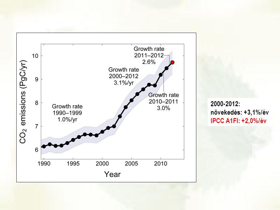 2000-2012: növekedés: +3,1%/év IPCC A1FI: +2,0%/év
