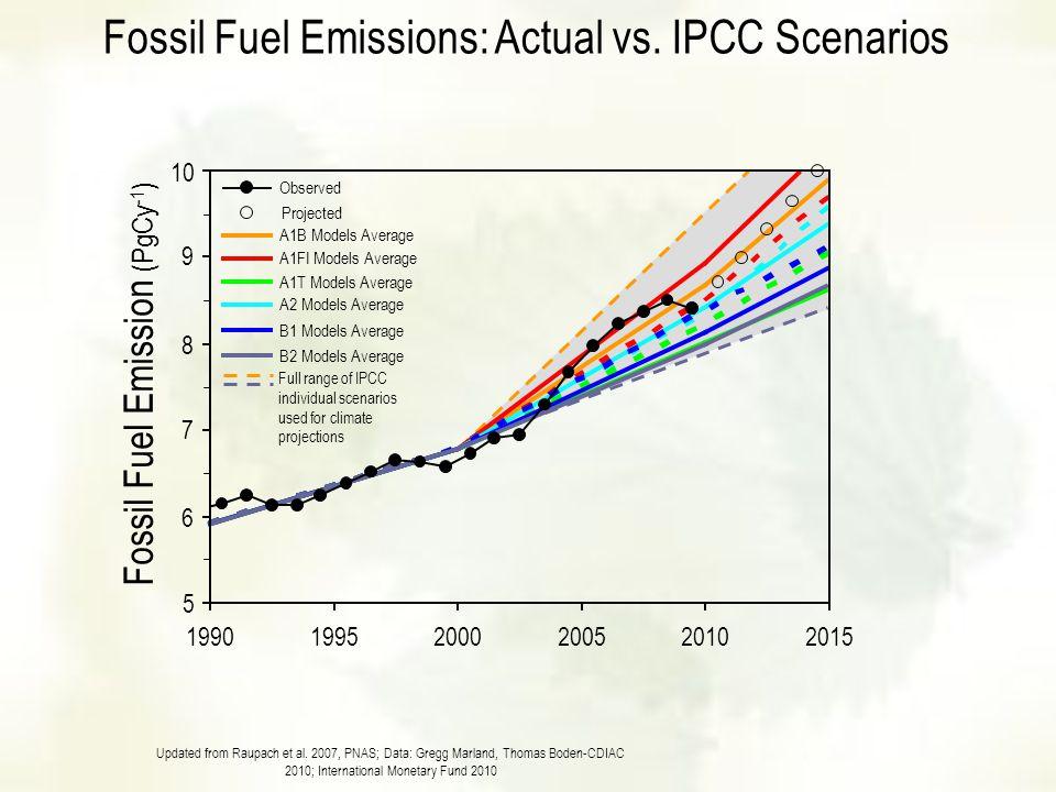 Fossil Fuel Emissions: Actual vs. IPCC Scenarios