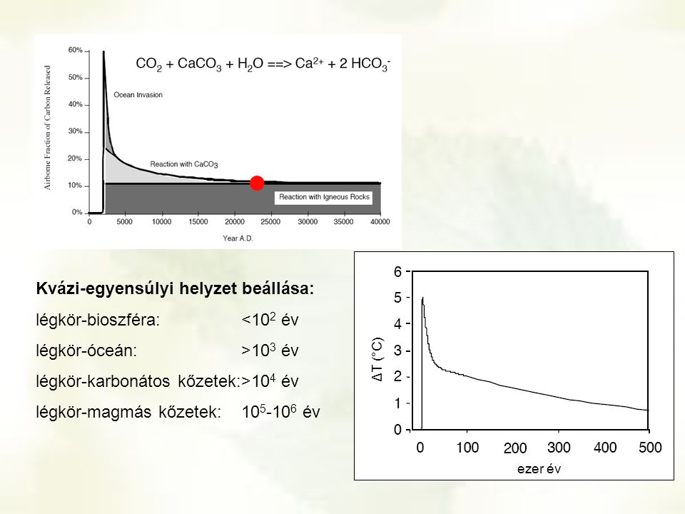 Kvázi-egyensúlyi helyzet beállása: légkör-bioszféra: <102 év