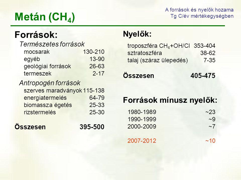 Metán (CH4) Források: Nyelők: Források mínusz nyelők: