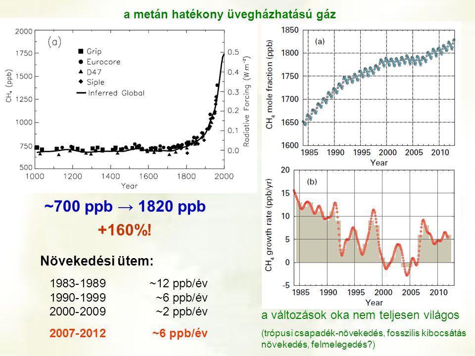 a metán hatékony üvegházhatású gáz