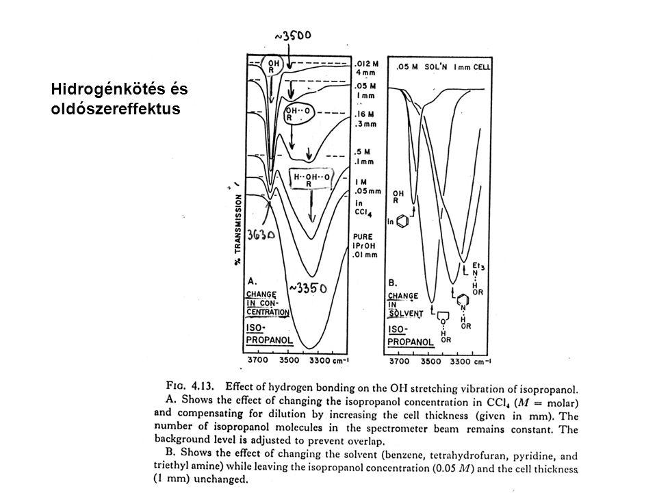 Hidrogénkötés és oldószereffektus
