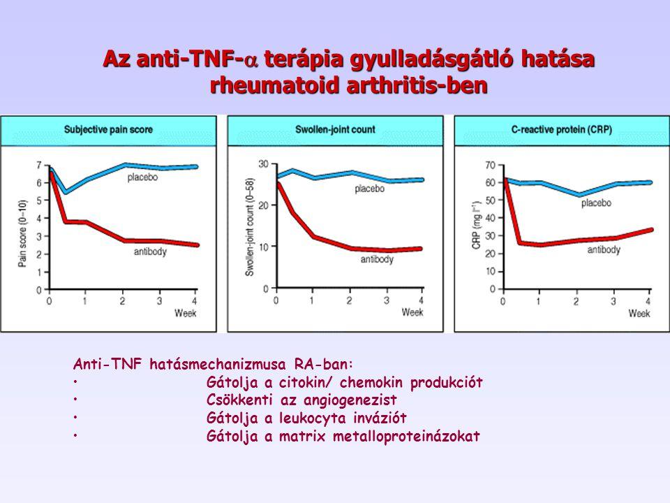 Az anti-TNF- terápia gyulladásgátló hatása rheumatoid arthritis-ben