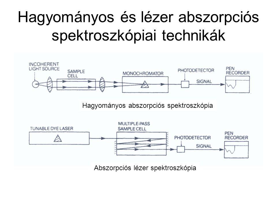 Hagyományos és lézer abszorpciós spektroszkópiai technikák