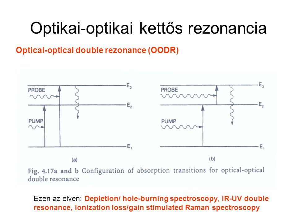 Optikai-optikai kettős rezonancia