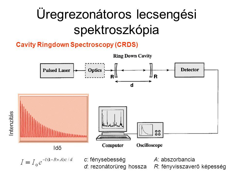 Üregrezonátoros lecsengési spektroszkópia