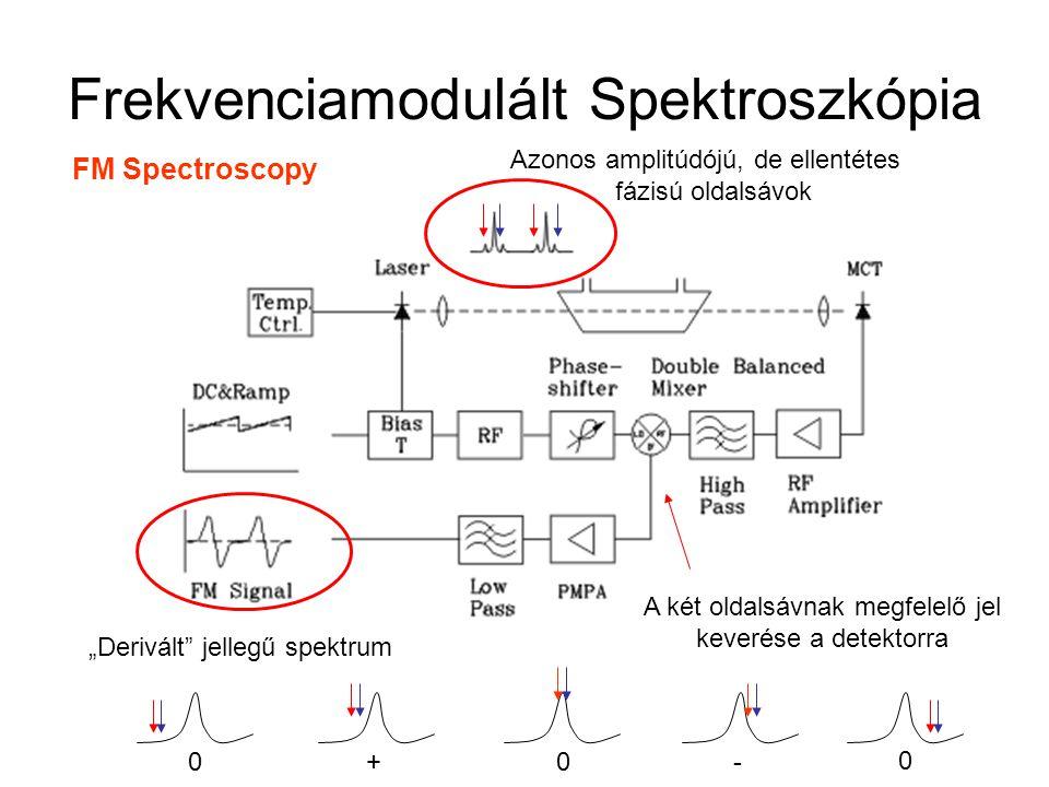 Frekvenciamodulált Spektroszkópia