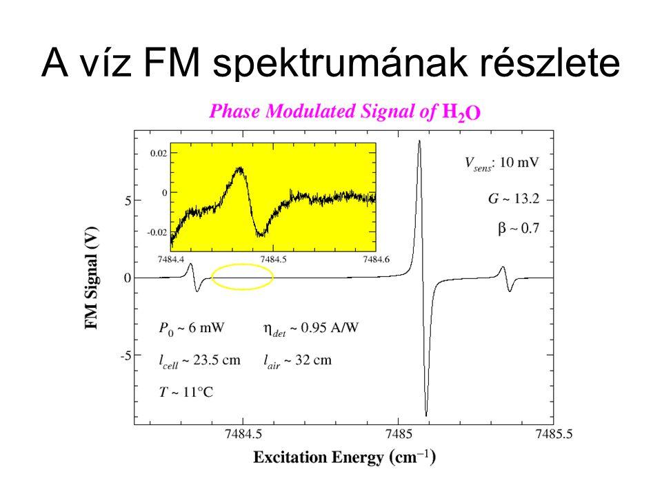 A víz FM spektrumának részlete