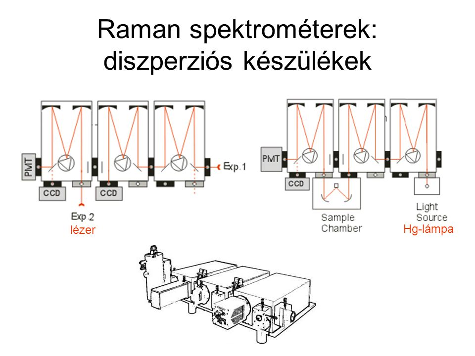 Raman spektrométerek: diszperziós készülékek