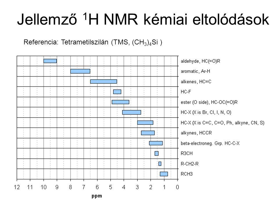 Jellemző 1H NMR kémiai eltolódások