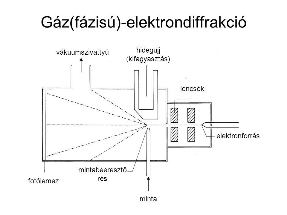 Gáz(fázisú)-elektrondiffrakció