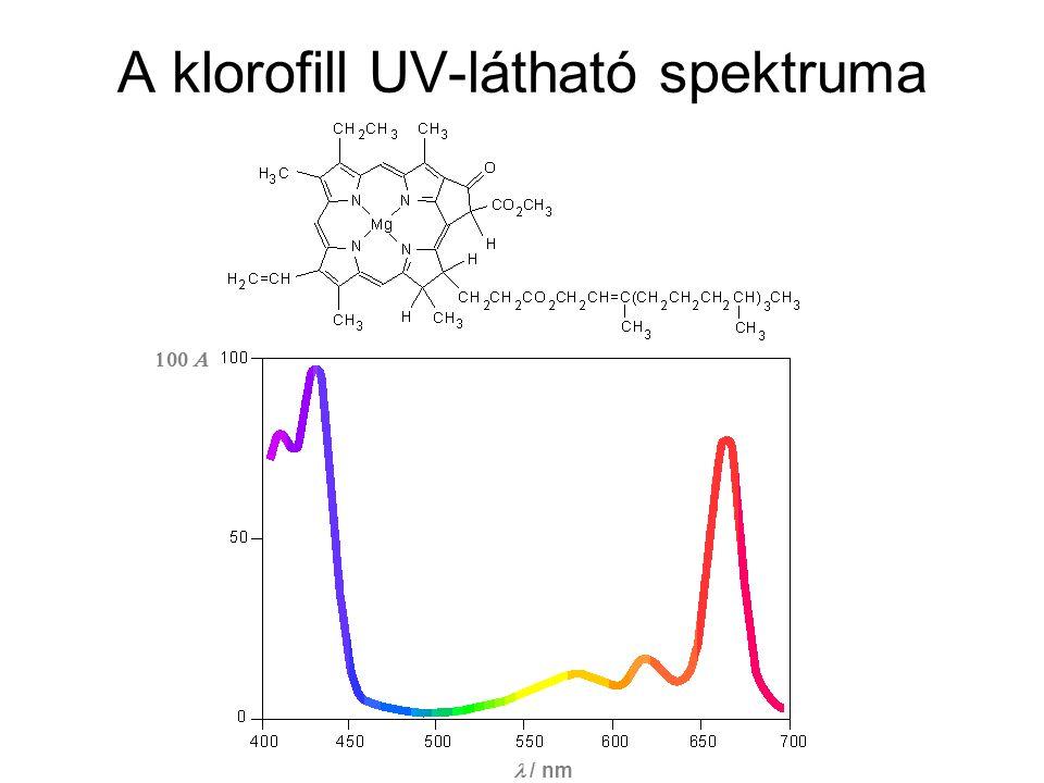 A klorofill UV-látható spektruma