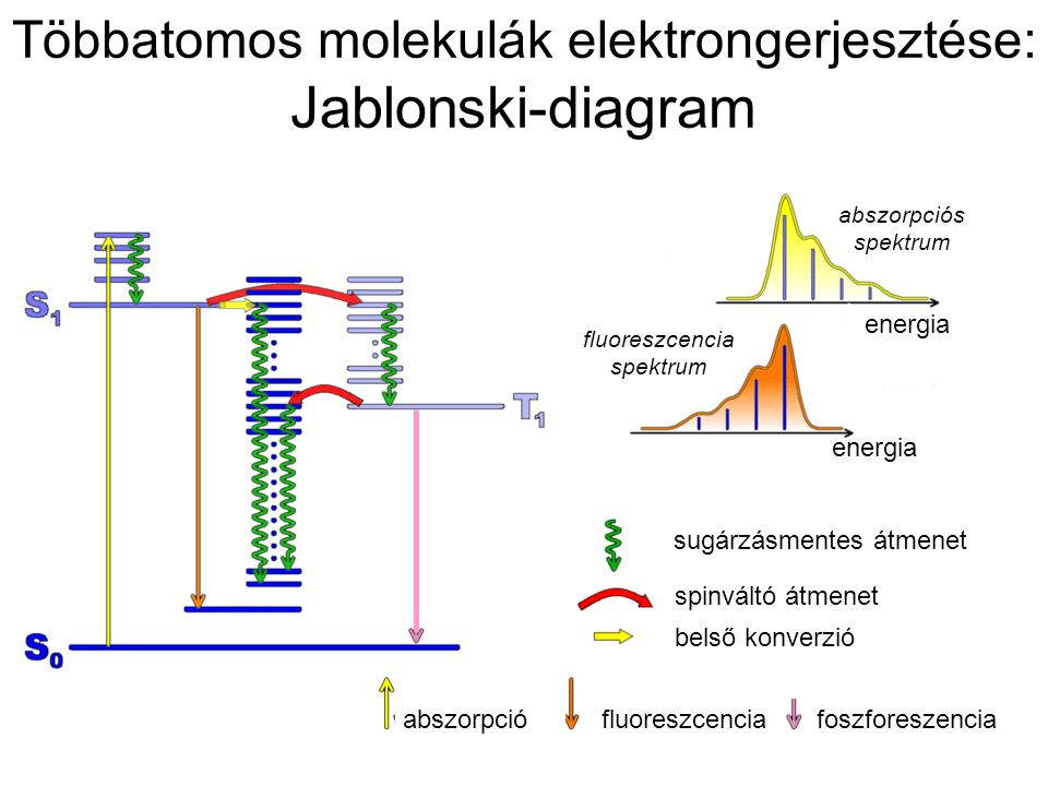 Többatomos molekulák elektrongerjesztése: Jablonski-diagram