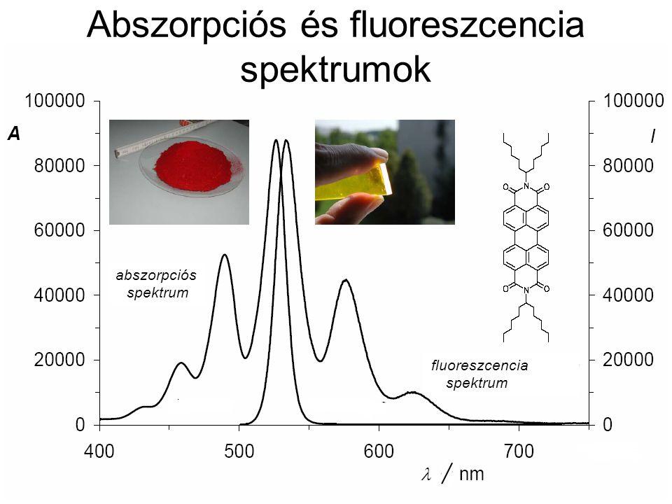 Abszorpciós és fluoreszcencia spektrumok