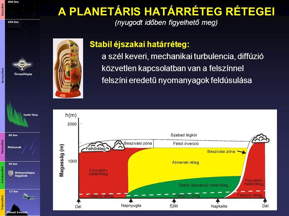 A PLANETÁRIS HATÁRRÉTEG RÉTEGEI (nyugodt időben figyelhető meg)