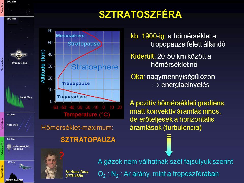 SZTRATOSZFÉRA kb. 1900-ig: a hőmérséklet a tropopauza felett állandó