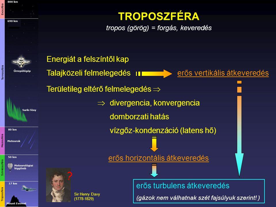 TROPOSZFÉRA Energiát a felszíntől kap Talajközeli felmelegedés