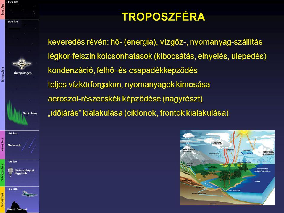TROPOSZFÉRA keveredés révén: hő- (energia), vízgőz-, nyomanyag-szállítás. légkör-felszín kölcsönhatások (kibocsátás, elnyelés, ülepedés)