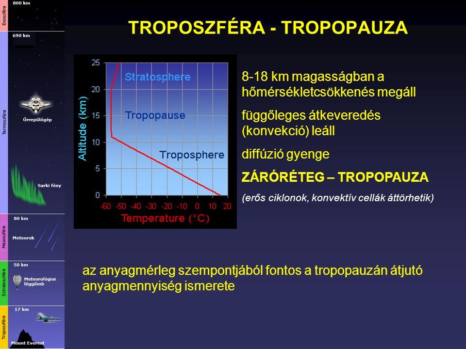 TROPOSZFÉRA - TROPOPAUZA