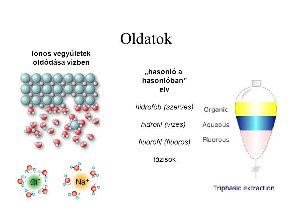 """Oldatok ionos vegyületek oldódása vízben """"hasonló a hasonlóban elv"""