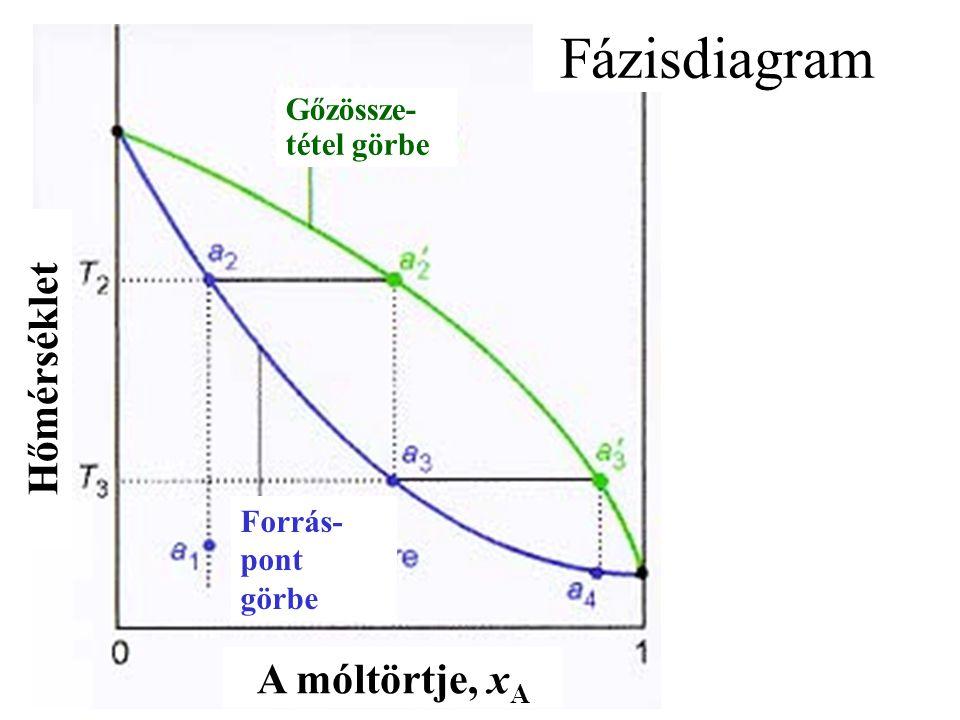 Fázisdiagram Hőmérséklet A móltörtje, xA Gőzössze-tétel görbe Forrás-