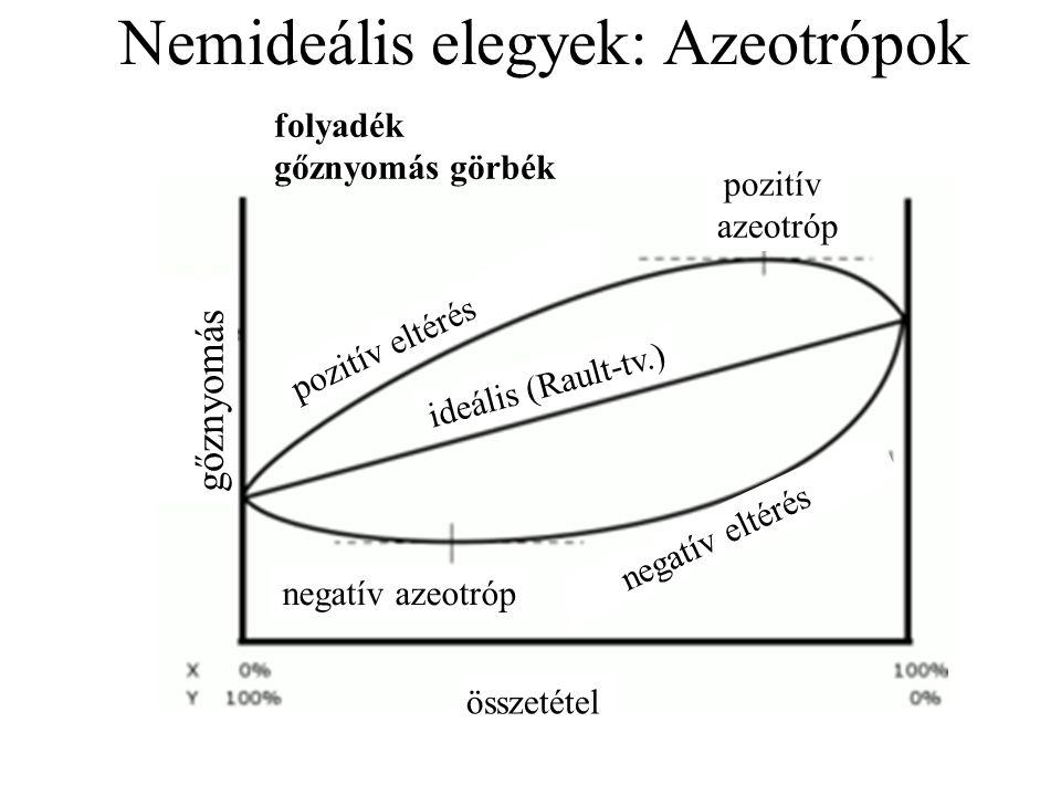 Nemideális elegyek: Azeotrópok