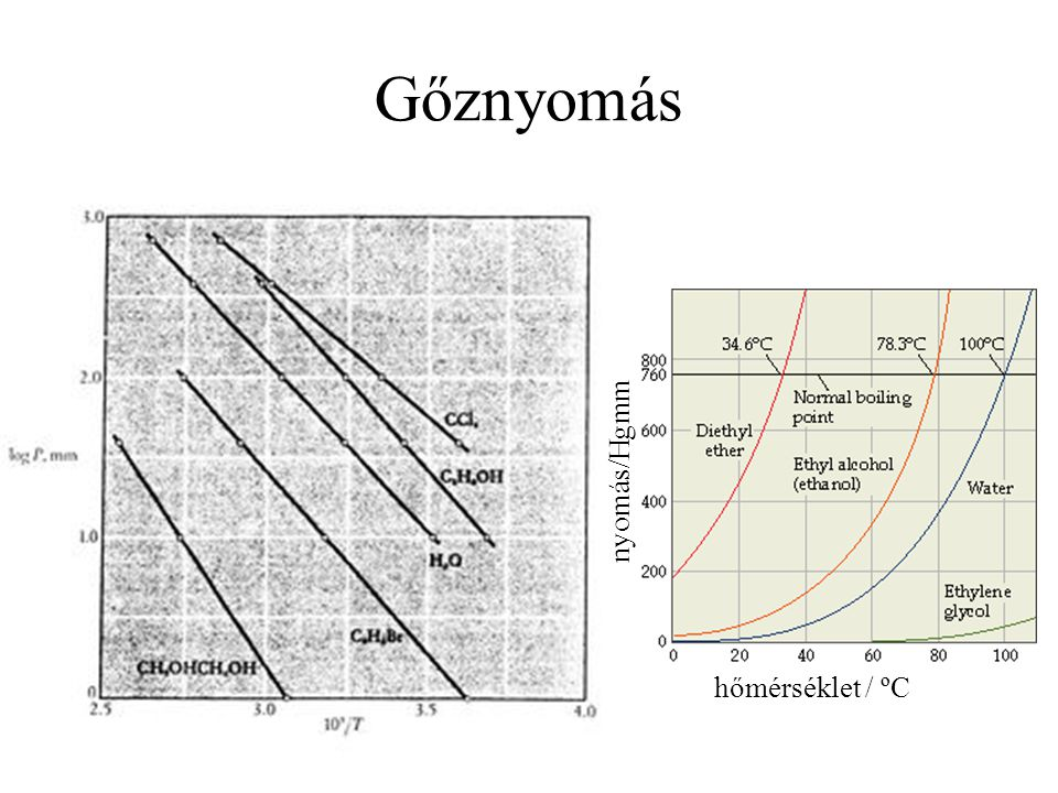 Gőznyomás nyomás/Hgmm hőmérséklet / ºC