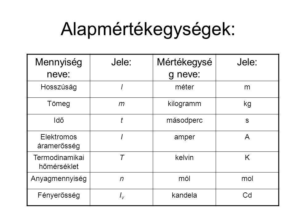 Alapmértékegységek: Mennyiség neve: Jele: Mértékegység neve: Hosszúság