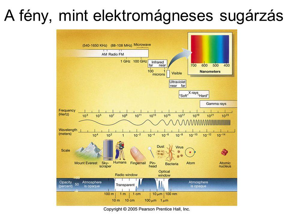 A fény, mint elektromágneses sugárzás