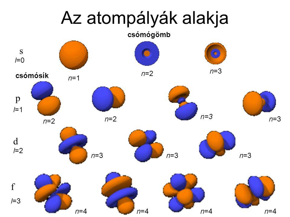 Az atompályák alakja s p d f csómógömb l=0 n=3 n=2 csómósík n=1 l=1
