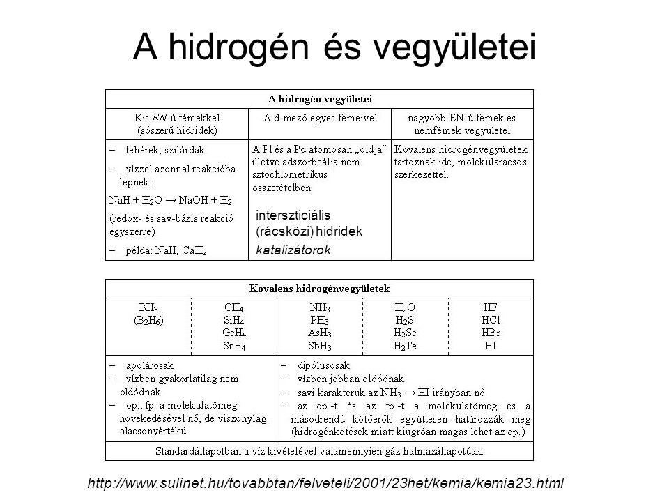 A hidrogén és vegyületei