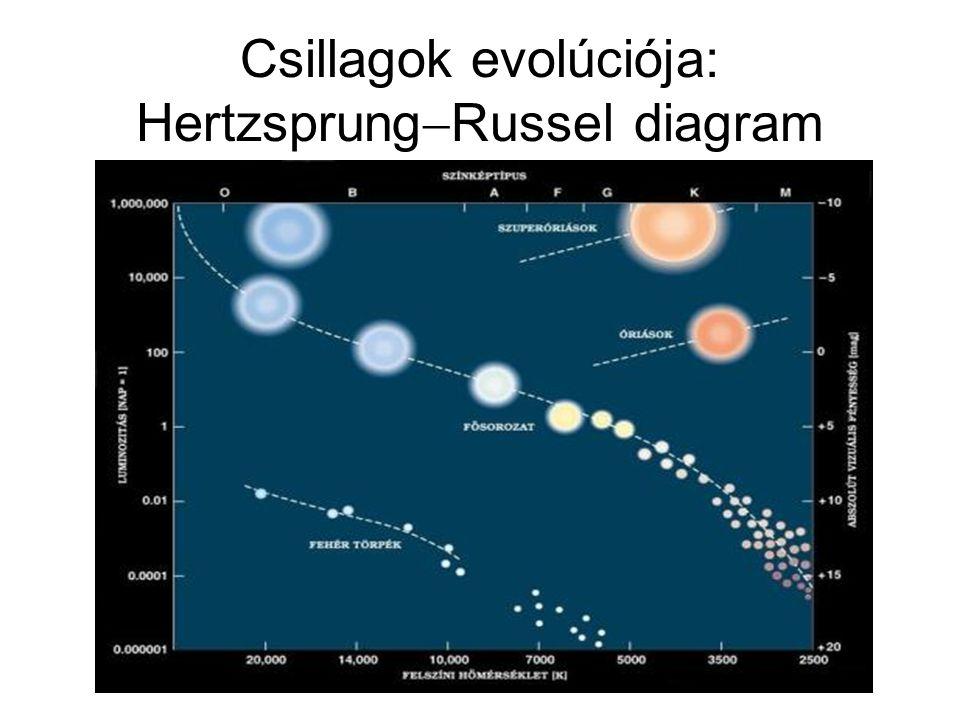 Csillagok evolúciója: HertzsprungRussel diagram