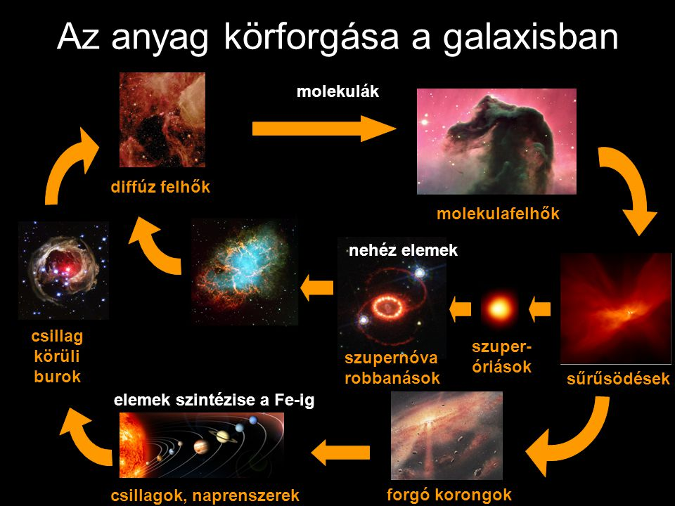 Az anyag körforgása a galaxisban