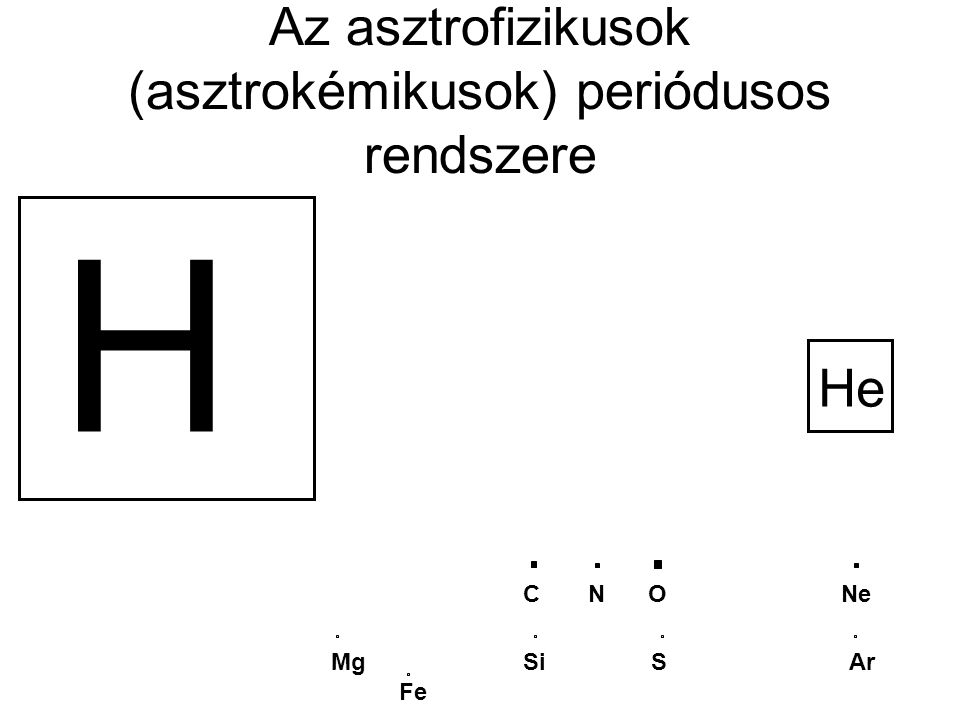 Az asztrofizikusok (asztrokémikusok) periódusos rendszere