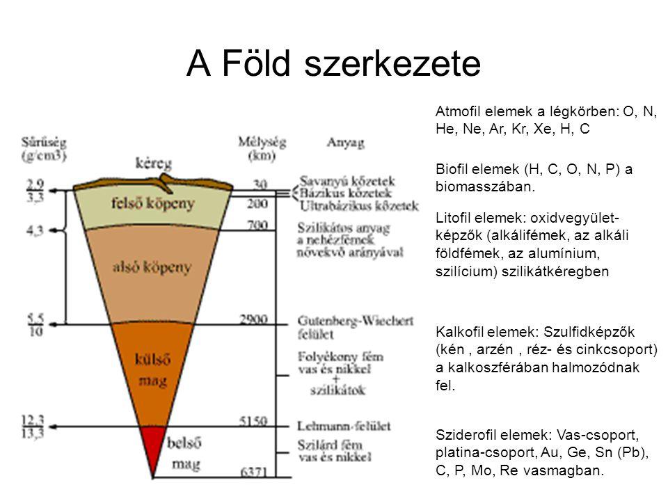 A Föld szerkezete Atmofil elemek a légkörben: O, N, He, Ne, Ar, Kr, Xe, H, C. Biofil elemek (H, C, O, N, P) a biomasszában.